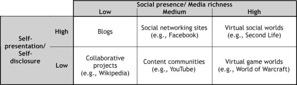Six types of social media